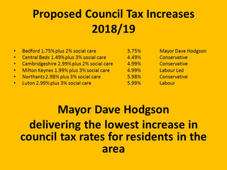 Council Tax increases